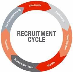Recruitment Process Page Personnel