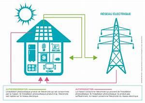 rapport sur lautoconsommation et lautoproduction de l With electricite dans la maison