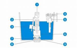 Comment Régler Une Chasse D Eau : comment r parer une chasse d 39 eau castorama ~ Premium-room.com Idées de Décoration
