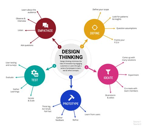 Brand Development Process Template Awesome Best Social 15 Marketing Infographic Templates And Tips To Boost