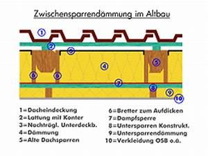 Unterspannbahn Nachträglich Anbringen : dachd mmung im altbau tipps infos und anleitung zum d mmen ~ Eleganceandgraceweddings.com Haus und Dekorationen
