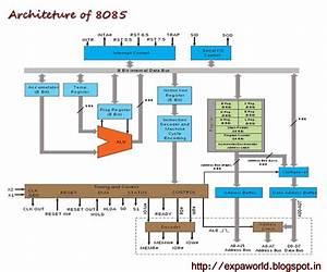 World Of Embedded  Intel 8085 Microprocessor  U0026 Architecture
