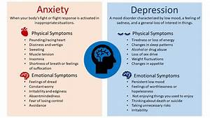Diagram Of Anxiety