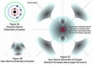 A New Model Of The Atom