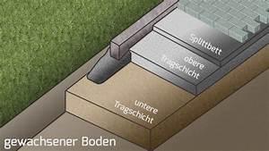 Schotter Für Pflaster : unterbau terrasse schotter kf56 hitoiro ~ Whattoseeinmadrid.com Haus und Dekorationen