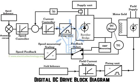 Wiring Diagram Dc Drive by Dc Drives Working Classification Of Electrical Dc Drives