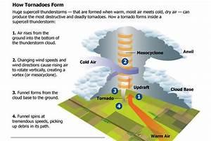 Amazing Tornado Facts