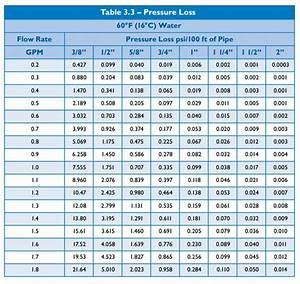 Understanding Pex Pressure Loss