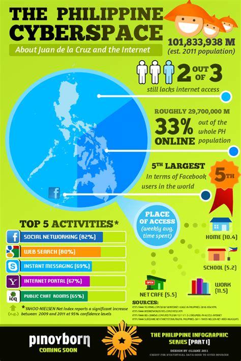 internet en filipinas infografia infographic internet tics y formación