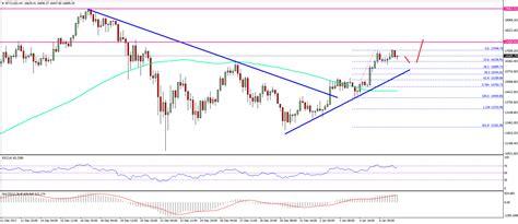 bitcoin price weekly analysis btcusd bullish