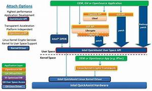 Intel Qat Diagram