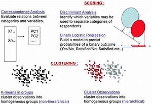 Use Case Diagram Software Using Multivariate Statistical Tools To Analyze Customer