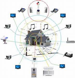Welches Smart Home System : smart home systems vision living ~ Michelbontemps.com Haus und Dekorationen