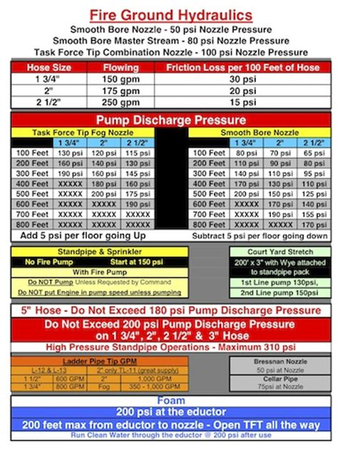 pump pressure sheets  due tackle