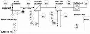 Pi D  Diagram Of The Hvac System