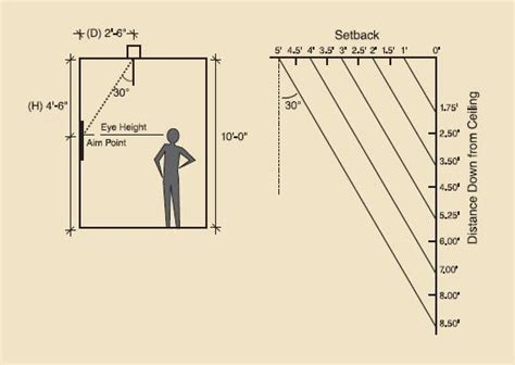 height hanging and calculating distance to illuminate