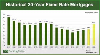 Estimated Mortgage Rate by Home Buyers Be Ready Interest Rate Hike Coming In 2016