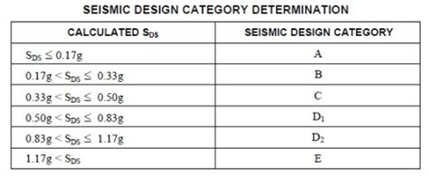 seismic design category preparations structural engineering