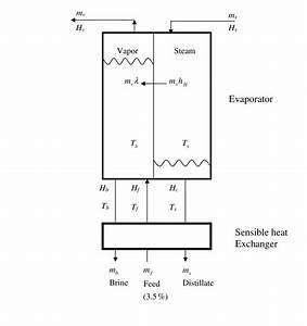 Evaporator Mass And Energy Balance Diagram