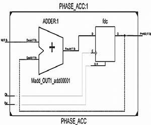 2  Phase Accumulator Unit Of Proposed Design