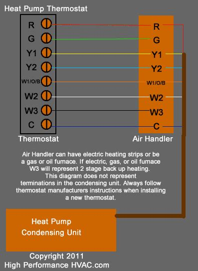 Thermostat Wiring Diagrams [Wire Installation] Simple Guide