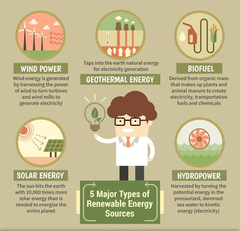 forms of clean energy renewable resources renewable resources types