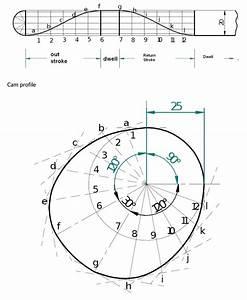 Kinematics Of Cam Mechanisms Cams