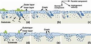 Schematic Diagram For The Damage Process Of The Corrosion Product Films