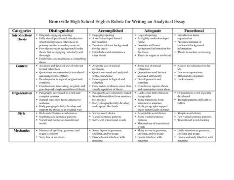 analytical essay rubric high school