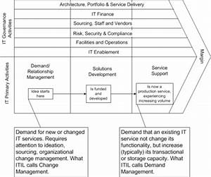 The two faces of demand management - lean4it