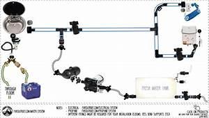 Water System Guide For Diy Camper Van Conversion