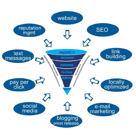 Website Marketing Companies by Guli Diving