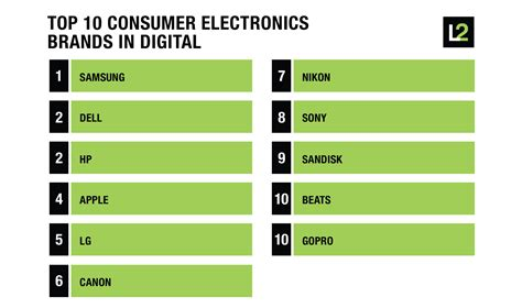 Top 10 Consumer Electronics Brands In Digital  The Daily