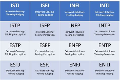 What Does The Myers-briggs Personality Test Say About Your