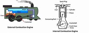What Is Heat Engine  Classification Of Heat Engines