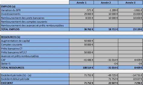 modele plan de financement fisy le plan de financement pr 233 visionnel