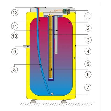 Warmwasserspeicher Oder Durchlauferhitzer by Warmwasserspeicher Oder Durchlauferhitzer