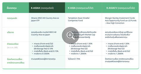 Index Fund กองทุนหุ้นดัชนีจากกสิกรไทย - กองทุนรวม Kasset