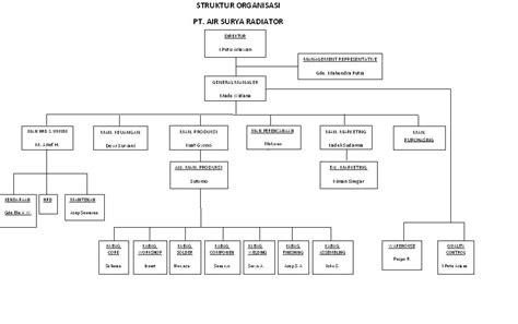 contoh struktur organisasi di perusahaan manufaktur dinas rock