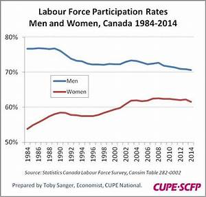 Why Are Canadian Women Leaving the Labour Force In Record ...