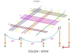 geometry where does the quot visual multiplication quot technique originate from mathematics stack