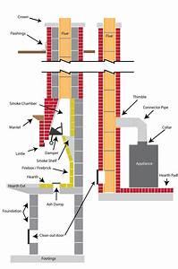 Chimney Diagrams In Centre Region  Pa