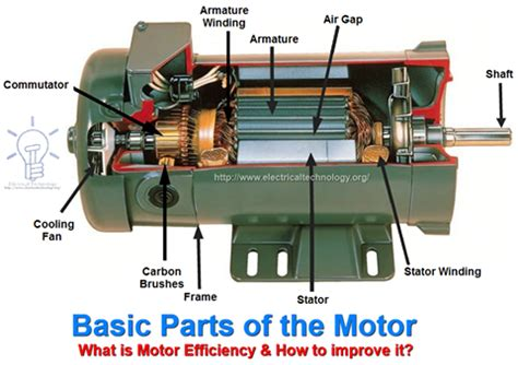 Simple Ac Motor by Electrical Components And Concepts Electrical Engineering