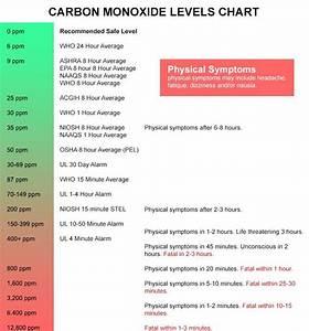 Carbon Monoxide Levels Chart Gaslab Com
