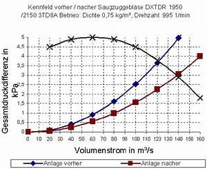 Luftstrom Berechnen : kennlinie ventilator klimaanlage und heizung zu hause ~ Themetempest.com Abrechnung