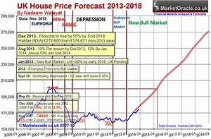 Uk House Prices Forecast 2014 To 2018 Inflation Trend