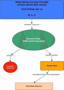 Conceptual Map Of The Differential Equation Of Second Order Which