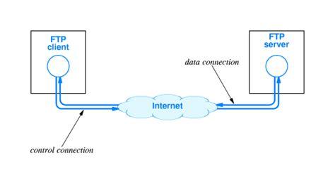 Ftp (file Transfer Protocol