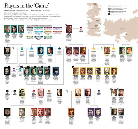Game Thrones Family Tree 2017
