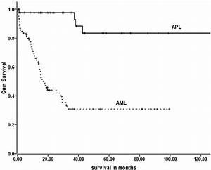 Overall Survival Of Acute Promyelocytic Leukemia  Apl  And Acute